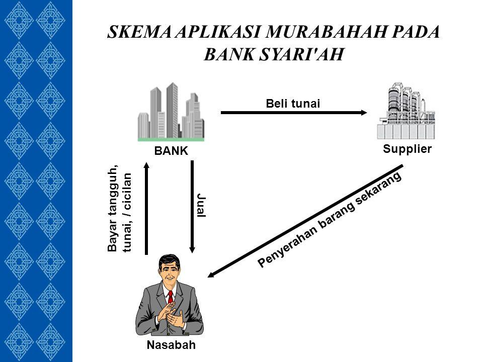 SKEMA APLIKASI MURABAHAH PADA BANK SYARI AH BANK Supplier Beli tunai Jual Bayar tangguh, tunai, / cicilan Penyerahan barang sekarang Nasabah