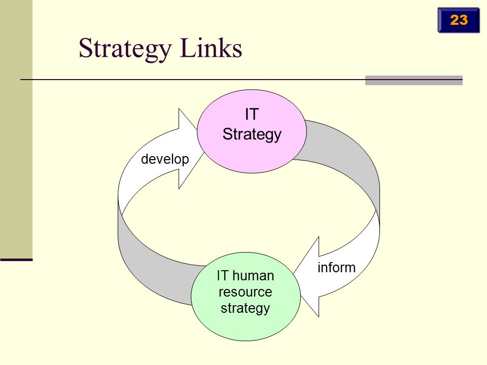 Strategy Links IT Strategy IT human resource strategy inform develop 23