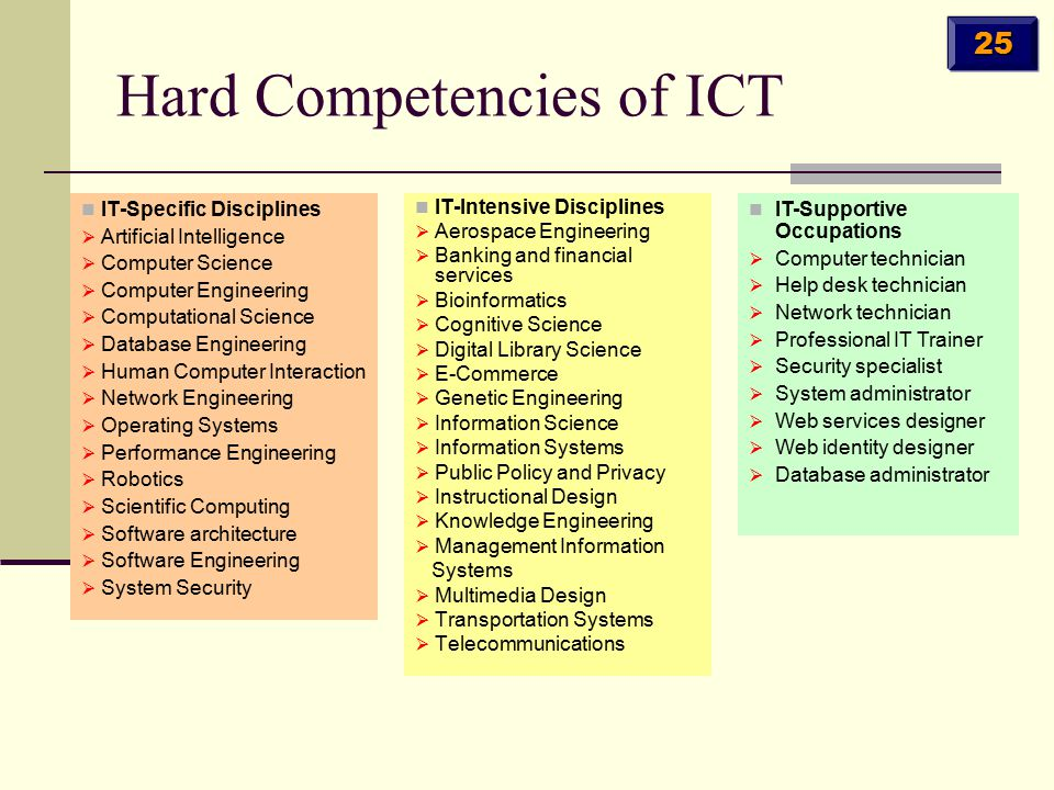 Hard Competencies of ICT IT-Specific Disciplines  Artificial Intelligence  Computer Science  Computer Engineering  Computational Science  Databas