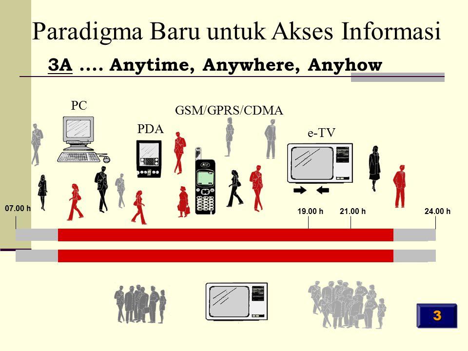 e-TV GSM/GPRS/CDMA PDA PC 3A.... Anytime, Anywhere, Anyhow Paradigma Baru untuk Akses Informasi 07.00 h 19.00 h21.00 h24.00 h 3