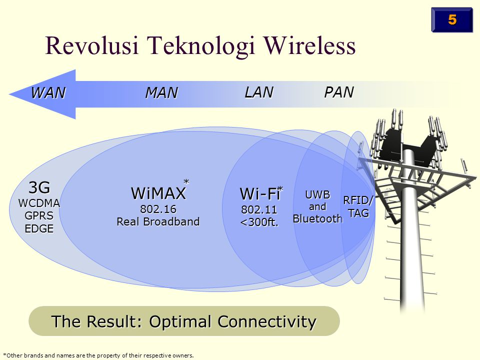 WANMAN LANPAN 3GWCDMAGPRSEDGE WiMAX802.16 Real Broadband Wi-Fi802.11<300ft. UWBandBluetooth Revolusi Teknologi Wireless RFID/TAG * * *Other brands and