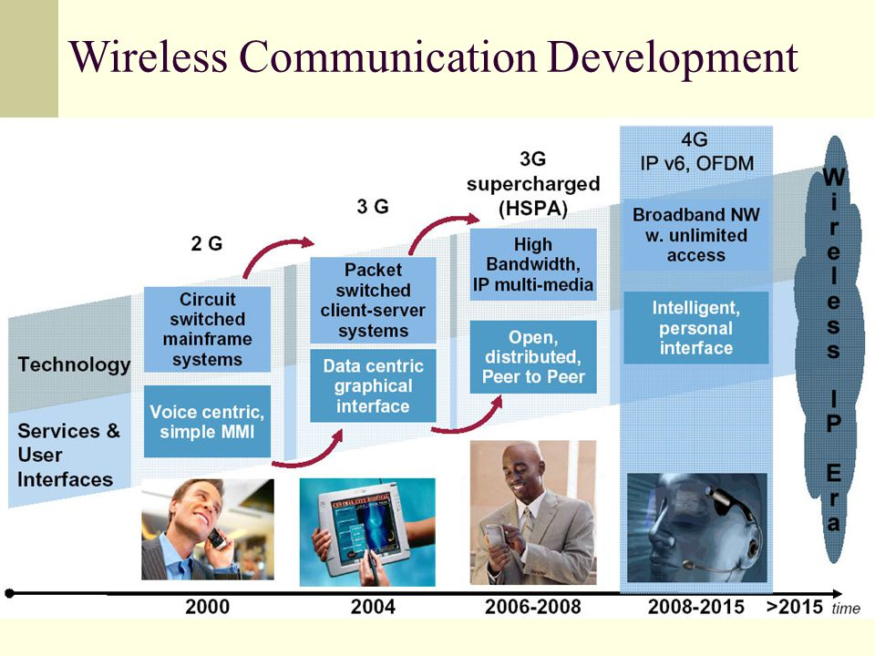 Media Teknologi Informasi Mobile Cellular Web/Internet TV/Video 8