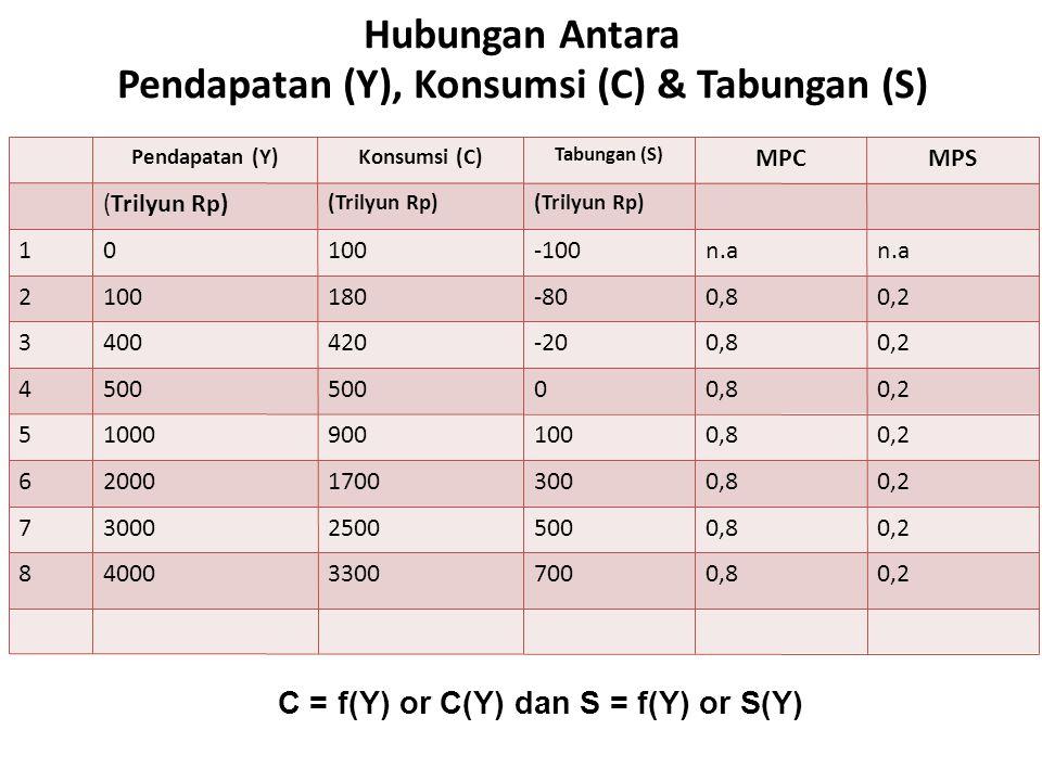 Hubungan Antara Pendapatan (Y), Konsumsi (C) & Tabungan (S) Pendapatan (Y)Konsumsi (C) Tabungan (S) MPCMPS (Trilyun Rp) 10100-100n.a 2100180-800,80,2 3400420-200,80,2 4500 00,80,2 510009001000,80,2 6200017003000,80,2 7300025005000,80,2 8400033007000,80,2 C = f(Y) or C(Y) dan S = f(Y) or S(Y)