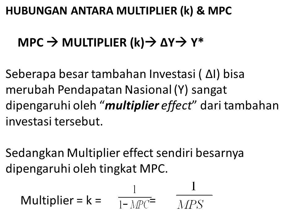 HUBUNGAN ANTARA MULTIPLIER (k) & MPC MPC  MULTIPLIER (k)  ΔY  Y* Seberapa besar tambahan Investasi ( ΔI) bisa merubah Pendapatan Nasional (Y) sangat dipengaruhi oleh multiplier effect dari tambahan investasi tersebut.