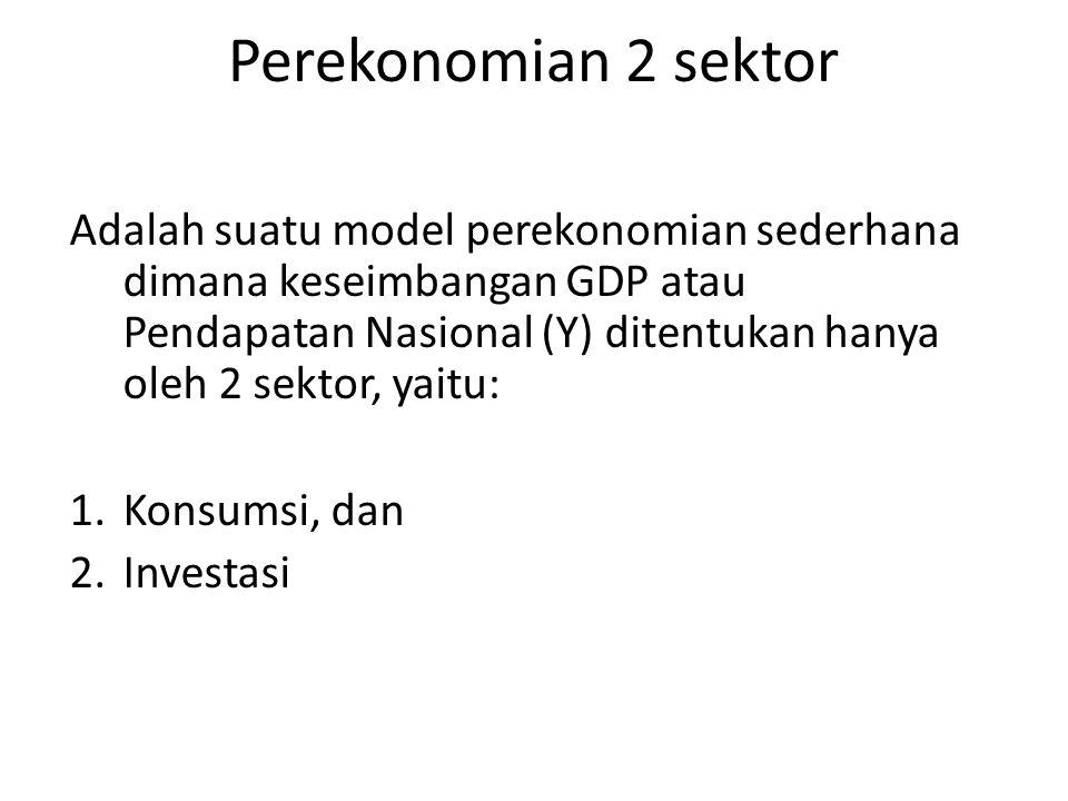 Perekonomian 2 sektor Adalah suatu model perekonomian sederhana dimana keseimbangan GDP atau Pendapatan Nasional (Y) ditentukan hanya oleh 2 sektor, yaitu: 1.Konsumsi, dan 2.Investasi