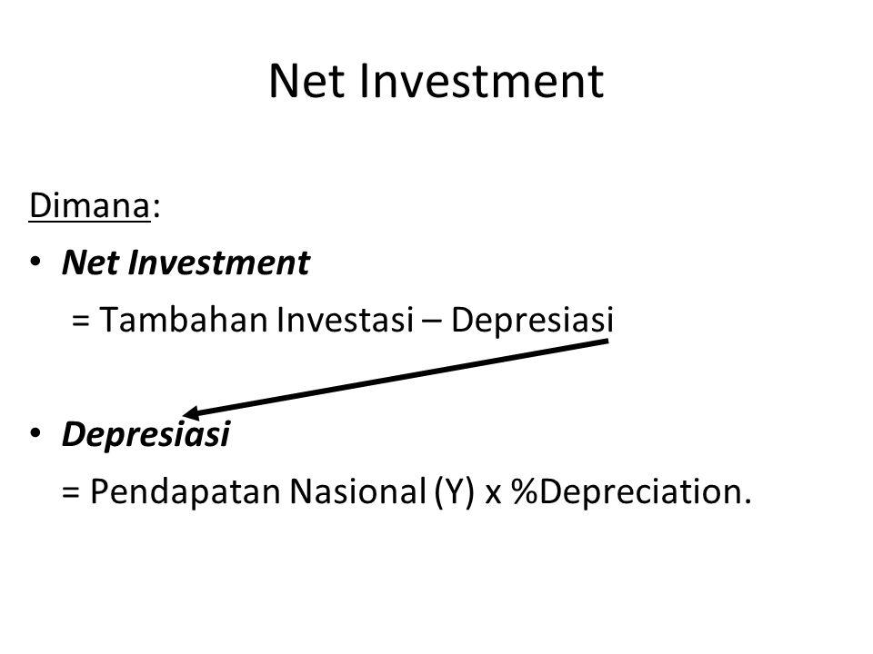 Net Investment Dimana: Net Investment = Tambahan Investasi – Depresiasi Depresiasi = Pendapatan Nasional (Y) x %Depreciation.