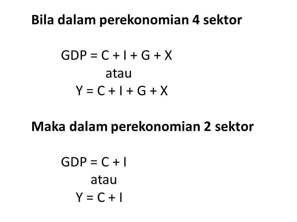 Bila dalam perekonomian 4 sektor GDP = C + I + G + X atau Y = C + I + G + X Maka dalam perekonomian 2 sektor GDP = C + I atau Y = C + I