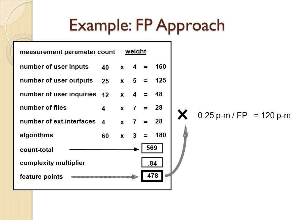 Example: FP Approach number of user inputs number of user outputs number of user inquiries number of files number of ext.interfaces algorithms measurement parameter 4 5 4 7 7 3 count x x x x x x count-total = = = = = = weight complexity multiplier feature points 0.25 p-m / FP = 120 p-m 40 25 12 4 4 60 160 125 48 28 180 569.84 478