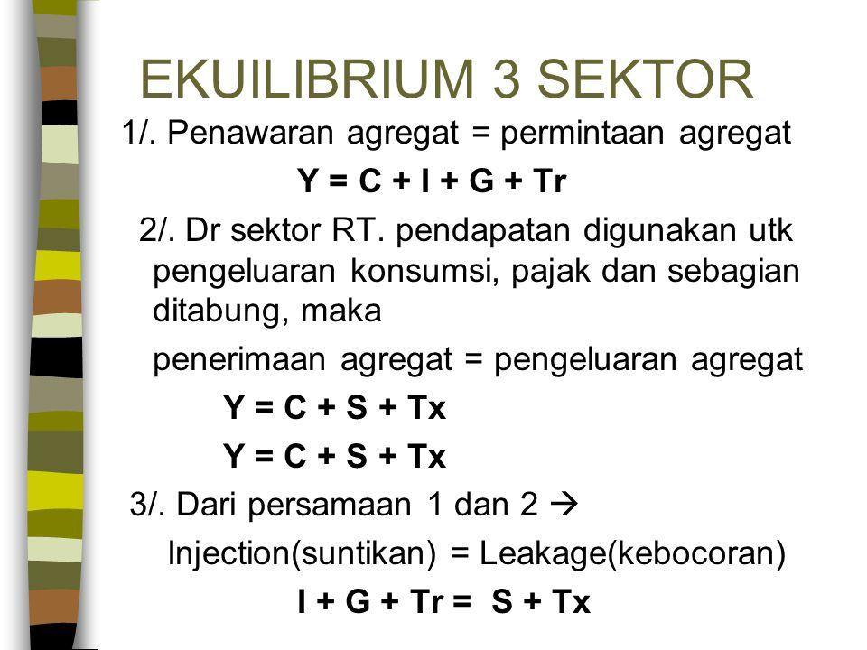 EKUILIBRIUM 3 SEKTOR 1/. Penawaran agregat = permintaan agregat Y = C + I + G + Tr 2/. Dr sektor RT. pendapatan digunakan utk pengeluaran konsumsi, pa