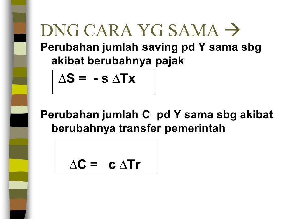 DNG CARA YG SAMA  Perubahan jumlah saving pd Y sama sbg akibat berubahnya pajak ∆S = - s ∆Tx Perubahan jumlah C pd Y sama sbg akibat berubahnya trans