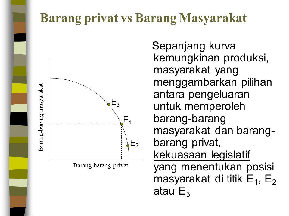 Barang privat vs Barang Masyarakat Sepanjang kurva kemungkinan produksi, masyarakat yang menggambarkan pilihan antara pengeluaran untuk memperoleh bar