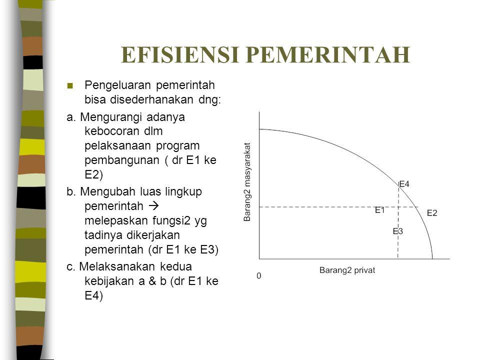 EFISIENSI PEMERINTAH Pengeluaran pemerintah bisa disederhanakan dng: a. Mengurangi adanya kebocoran dlm pelaksanaan program pembangunan ( dr E1 ke E2)
