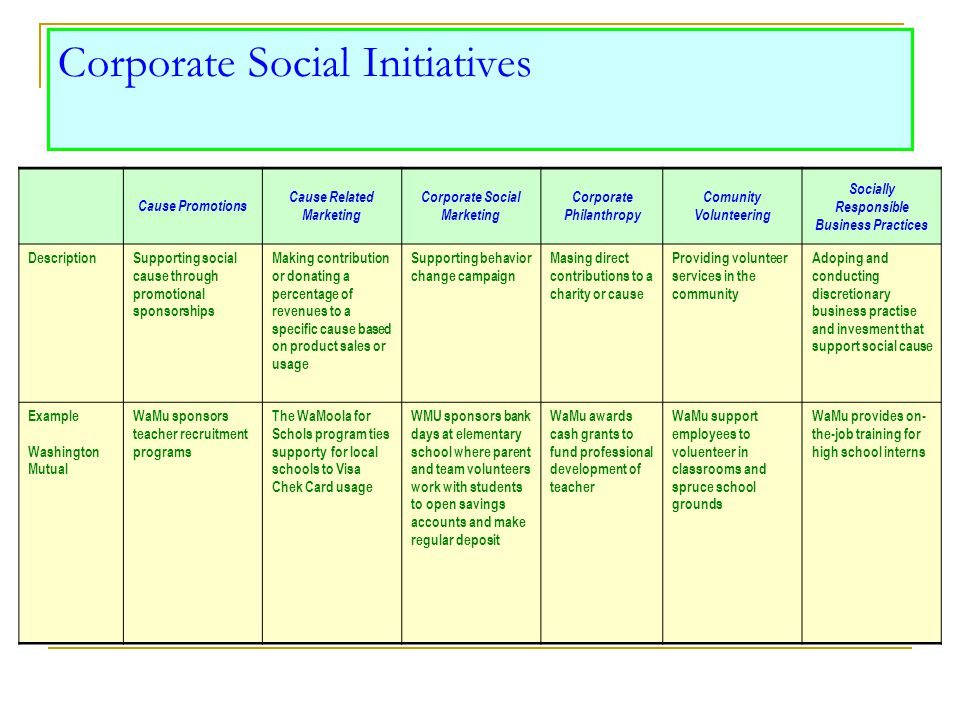 Corporate Social Initiatives Cause Promotions Cause Related Marketing Corporate Social Marketing Corporate Philanthropy Comunity Volunteering Socially