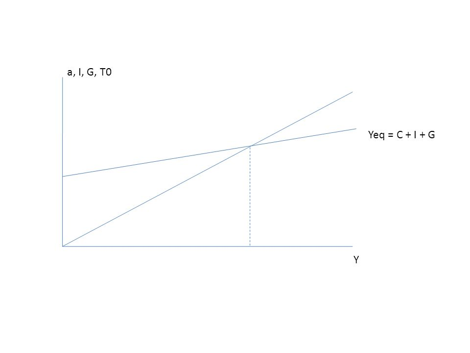 Yeq = C + I + G Y a, I, G, T0