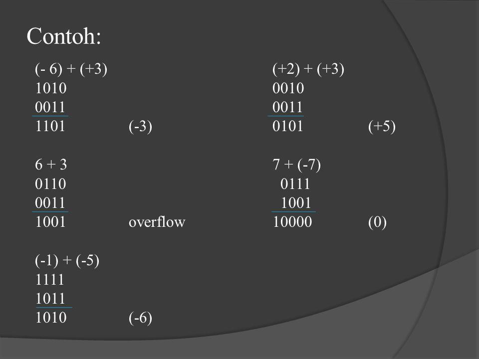 Contoh: (- 6) + (+3)(+2) + (+3) 101000100011 1101(-3)0101(+5) 6 + 37 + (-7) 0110 0111 0011 1001 1001overflow10000(0) (-1) + (-5) 1111 1011 1010(-6)