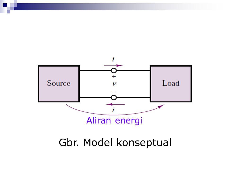 Gbr. Model konseptual Aliran energi