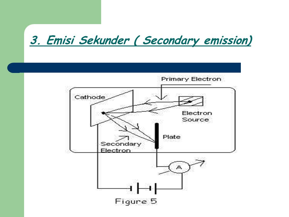 3. Emisi Sekunder ( Secondary emission)