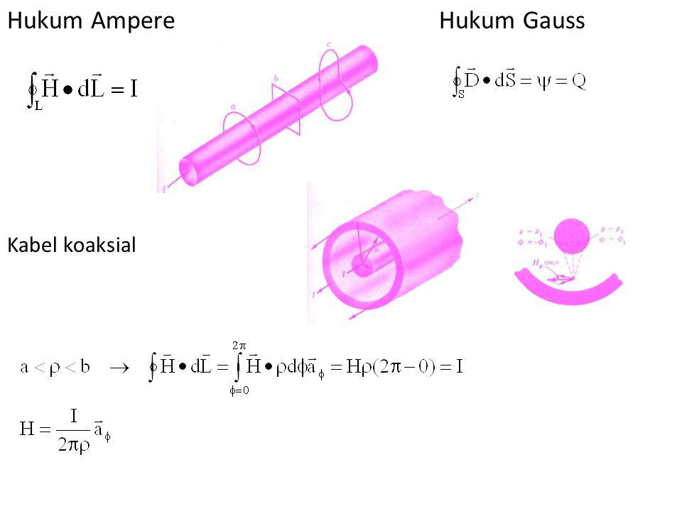 Hukum AmpereHukum Gauss Kabel koaksial