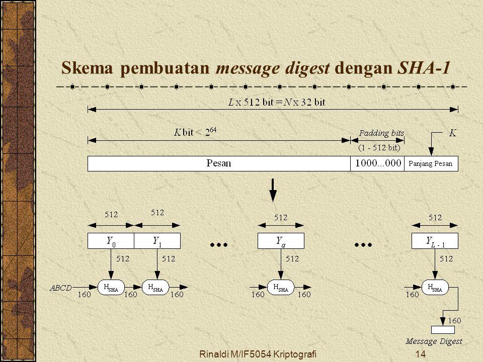 Rinaldi M/IF5054 Kriptografi14 Skema pembuatan message digest dengan SHA-1
