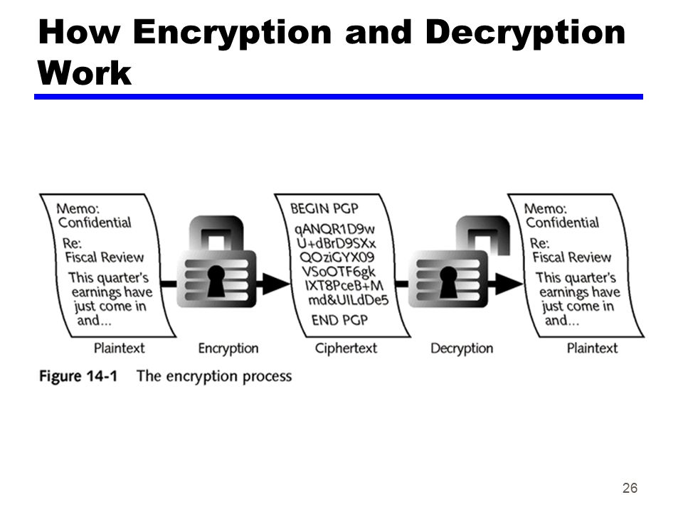 26 How Encryption and Decryption Work