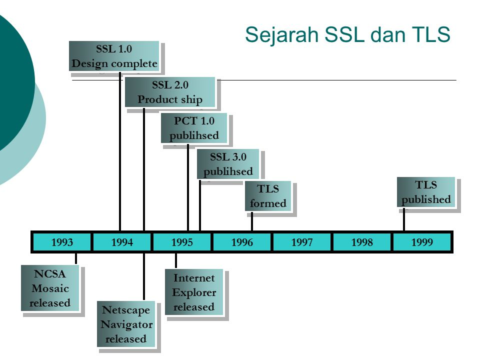 Sejarah SSL dan TLS 1993199419951999199819971996 SSL 1.0 Design complete SSL 1.0 Design complete SSL 2.0 Product ship SSL 2.0 Product ship PCT 1.0 pub