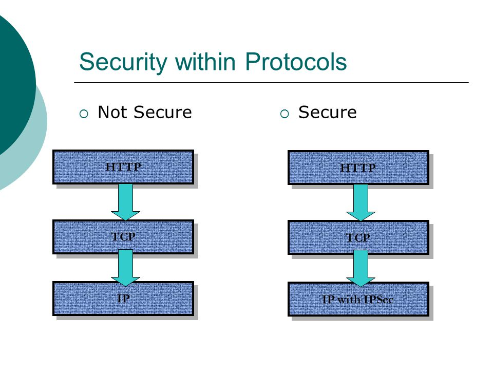 Security within Protocols  Not Secure  Secure HTTP IP TCP HTTP IP with IPSec TCP