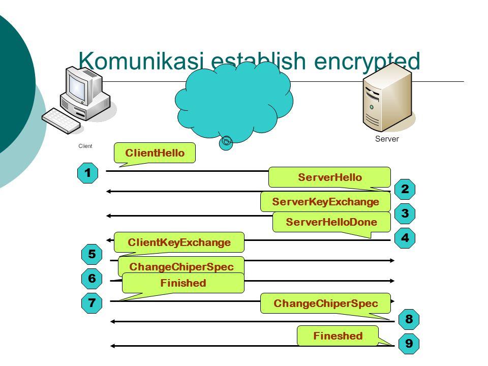 Komunikasi establish encrypted 1 2 3 4 5 6 7 8 9 ClientHello Fineshed ChangeChiperSpec ClientKeyExchange ServerHello ServerKeyExchange ServerHelloDone ChangeChiperSpec Finished