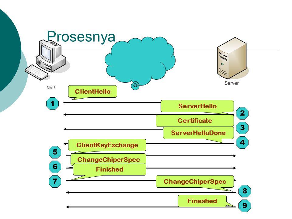 Prosesnya 1 2 3 4 5 6 7 8 9 ClientHello Fineshed ChangeChiperSpec ClientKeyExchange ServerHello Certificate ServerHelloDone ChangeChiperSpec Finished