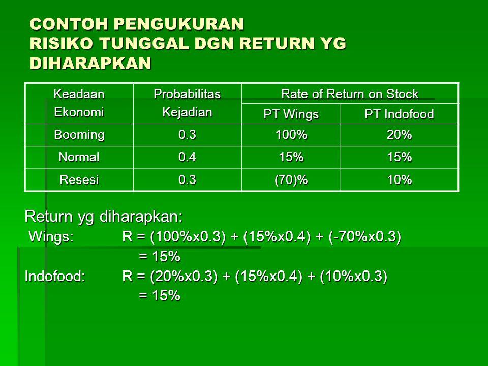 CONTOH PENGUKURAN RISIKO TUNGGAL DGN RETURN YG DIHARAPKAN Return yg diharapkan: Wings: R = (100%x0.3) + (15%x0.4) + (-70%x0.3) Wings: R = (100%x0.3) +