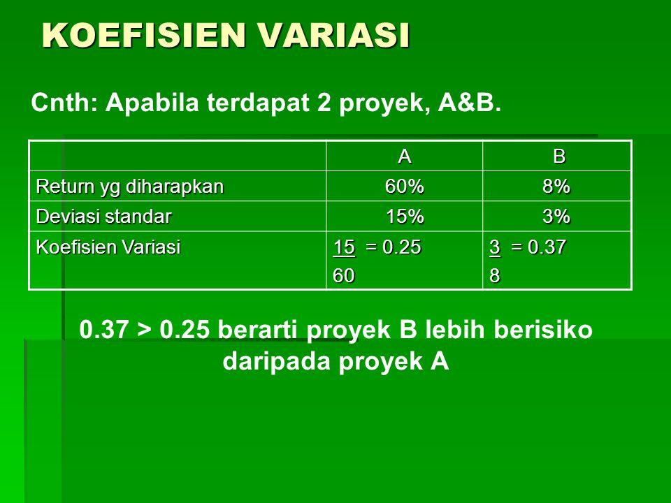 KOEFISIEN VARIASI Cnth: Apabila terdapat 2 proyek, A&B. A B Return yg diharapkan 60%8% Deviasi standar 15%3% Koefisien Variasi 15 = 0.25 60 3 = 0.37 8