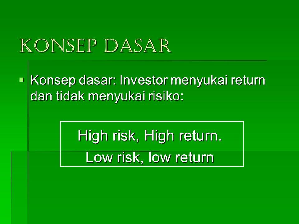 KONSEP DASAR  Konsep dasar: Investor menyukai return dan tidak menyukai risiko: High risk, High return. Low risk, low return