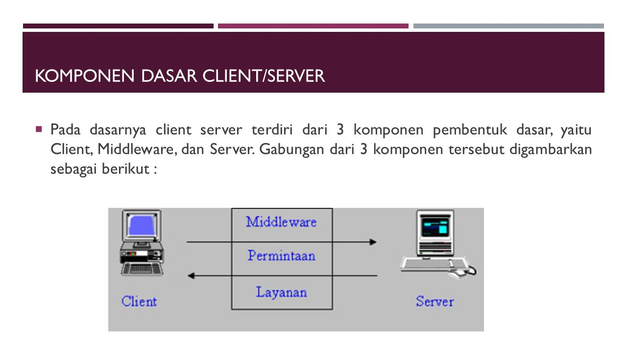 KOMPONEN DASAR CLIENT/SERVER  Pada dasarnya client server terdiri dari 3 komponen pembentuk dasar, yaitu Client, Middleware, dan Server. Gabungan dar