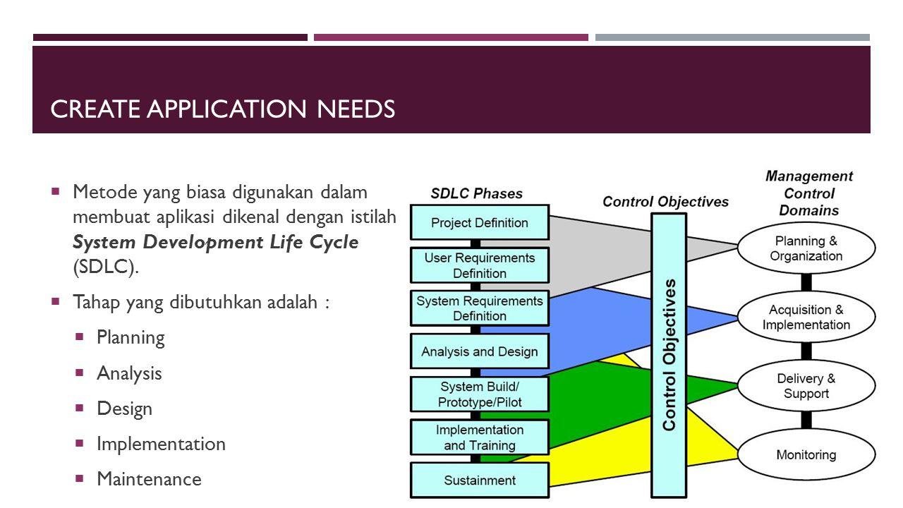CREATE APPLICATION NEEDS  Metode yang biasa digunakan dalam membuat aplikasi dikenal dengan istilah System Development Life Cycle (SDLC).  Tahap yan