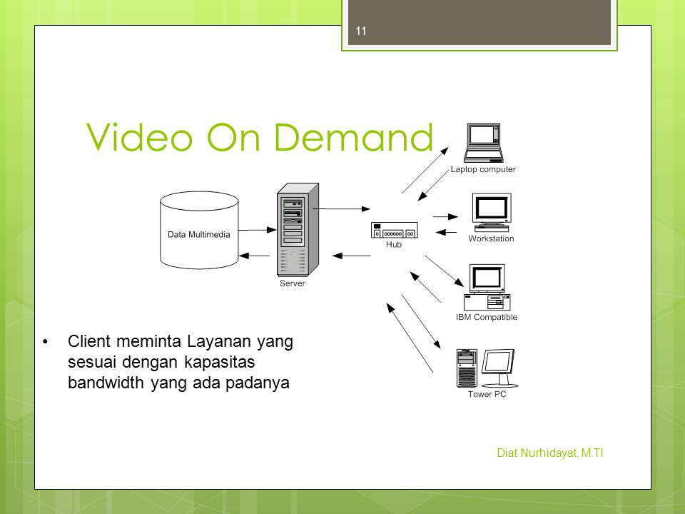 Video On Demand Diat Nurhidayat, M.TI 11 Client meminta Layanan yang sesuai dengan kapasitas bandwidth yang ada padanya