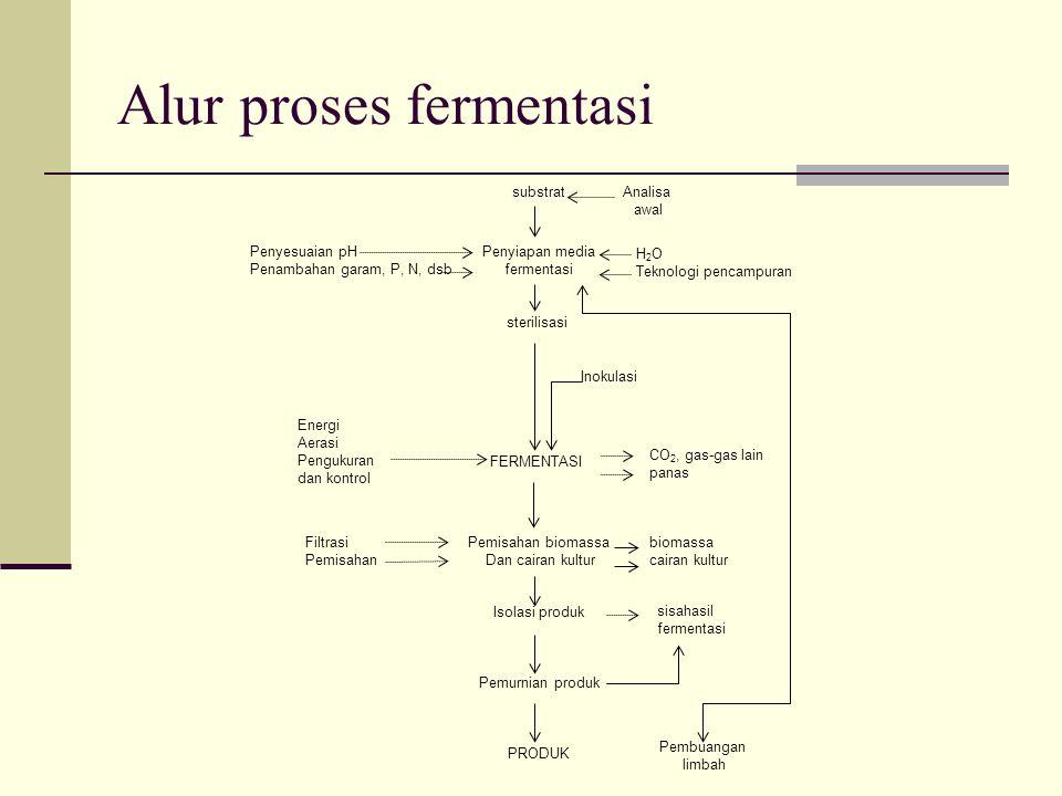 Alur proses fermentasi substrat Penyiapan media fermentasi Penyesuaian pH Penambahan garam, P, N, dsb Energi Aerasi Pengukuran dan kontrol sterilisasi