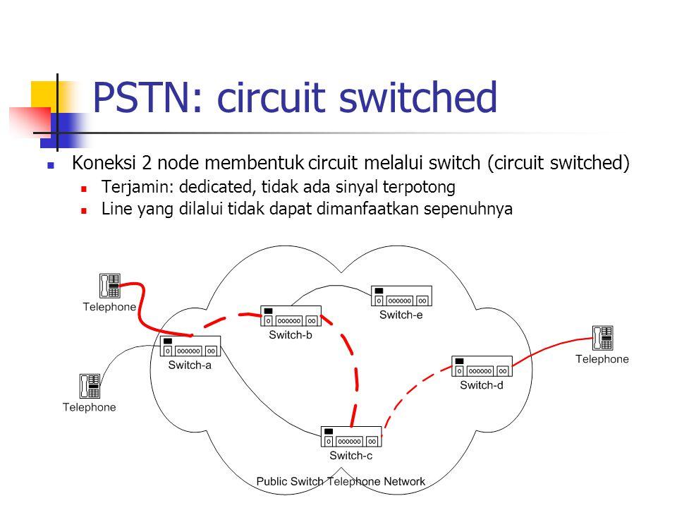 PSTN: circuit switched Koneksi 2 node membentuk circuit melalui switch (circuit switched) Terjamin: dedicated, tidak ada sinyal terpotong Line yang dilalui tidak dapat dimanfaatkan sepenuhnya