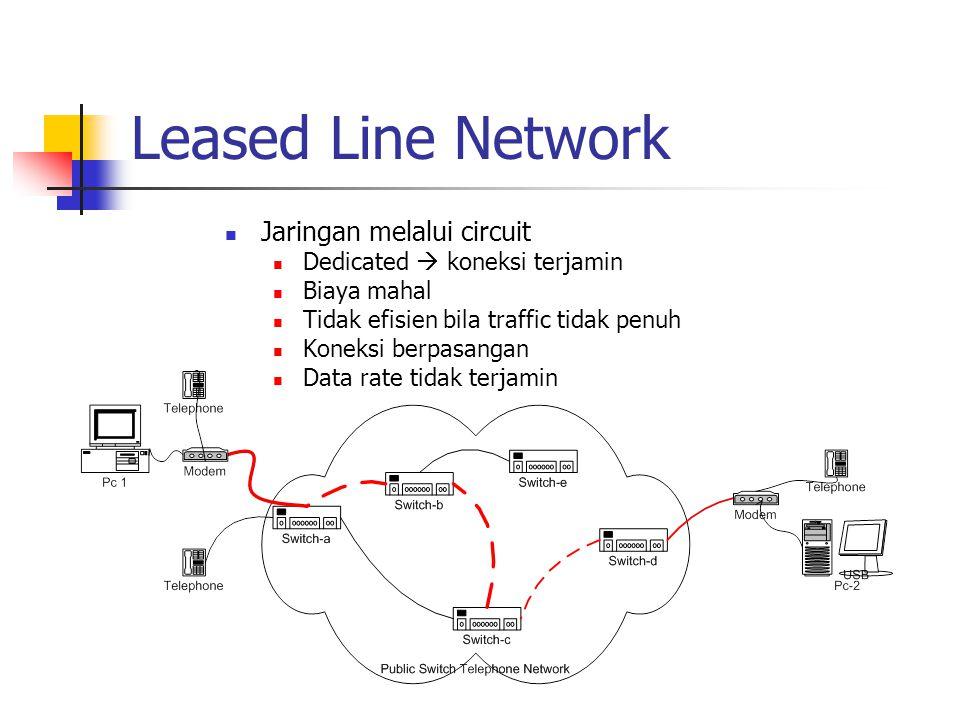 Leased Line Network Jaringan melalui circuit Dedicated  koneksi terjamin Biaya mahal Tidak efisien bila traffic tidak penuh Koneksi berpasangan Data rate tidak terjamin