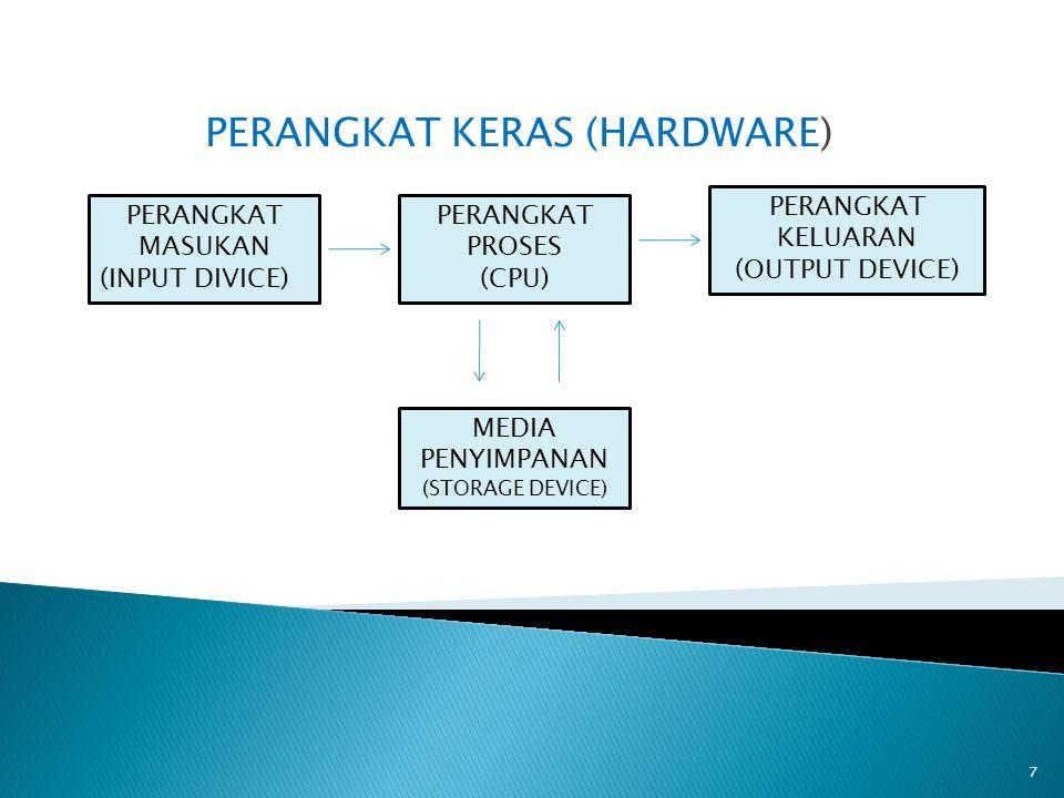 PERANGKAT KERAS (HARDWARE) 7 PERANGKAT MASUKAN (INPUT DIVICE) PERANGKAT PROSES (CPU) PERANGKAT KELUARAN (OUTPUT DEVICE) MEDIA PENYIMPANAN (STORAGE DEV