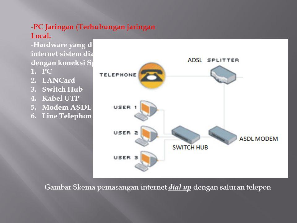 - PC Jaringan (Terhubungan jaringan Local. - Hardware yang digunkan untuk akses internet sistem dial up (line telepon) dengan koneksi Speedy adalah 1.