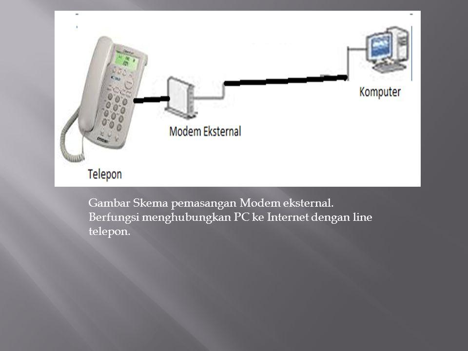 Gambar Skema pemasangan Modem eksternal. Berfungsi menghubungkan PC ke Internet dengan line telepon.