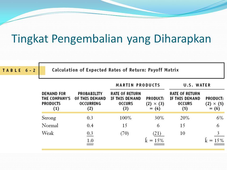 Mengukur Risiko Berdiri Sendiri: Deviasi Standar 1.