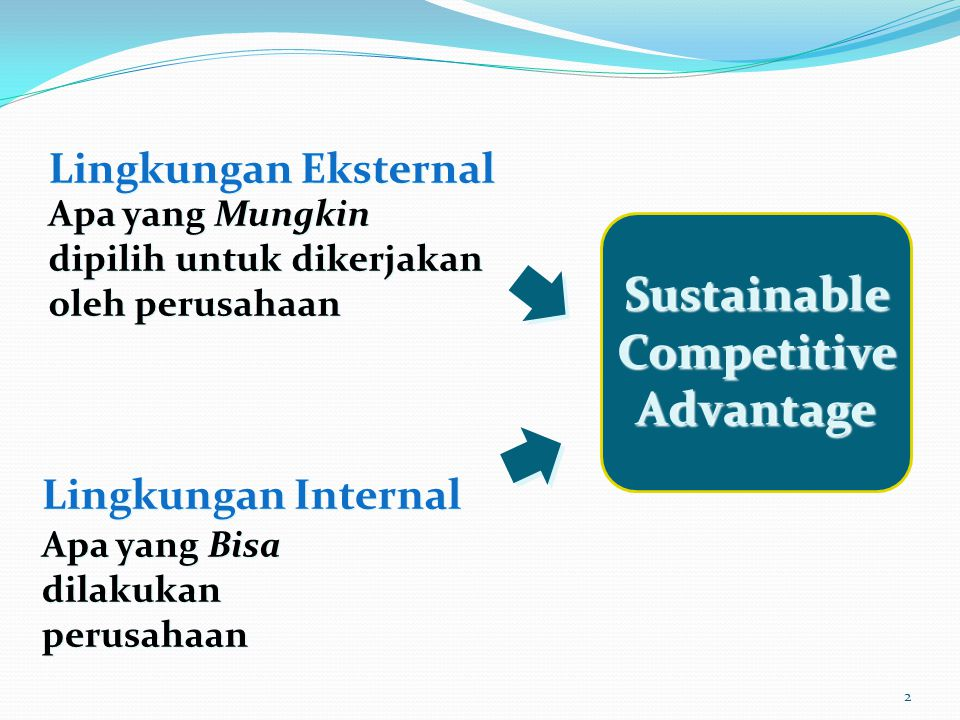 2 Lingkungan Eksternal Apa yang Mungkin dipilih untuk dikerjakan oleh perusahaan Apa yang Mungkin dipilih untuk dikerjakan oleh perusahaan Lingkungan