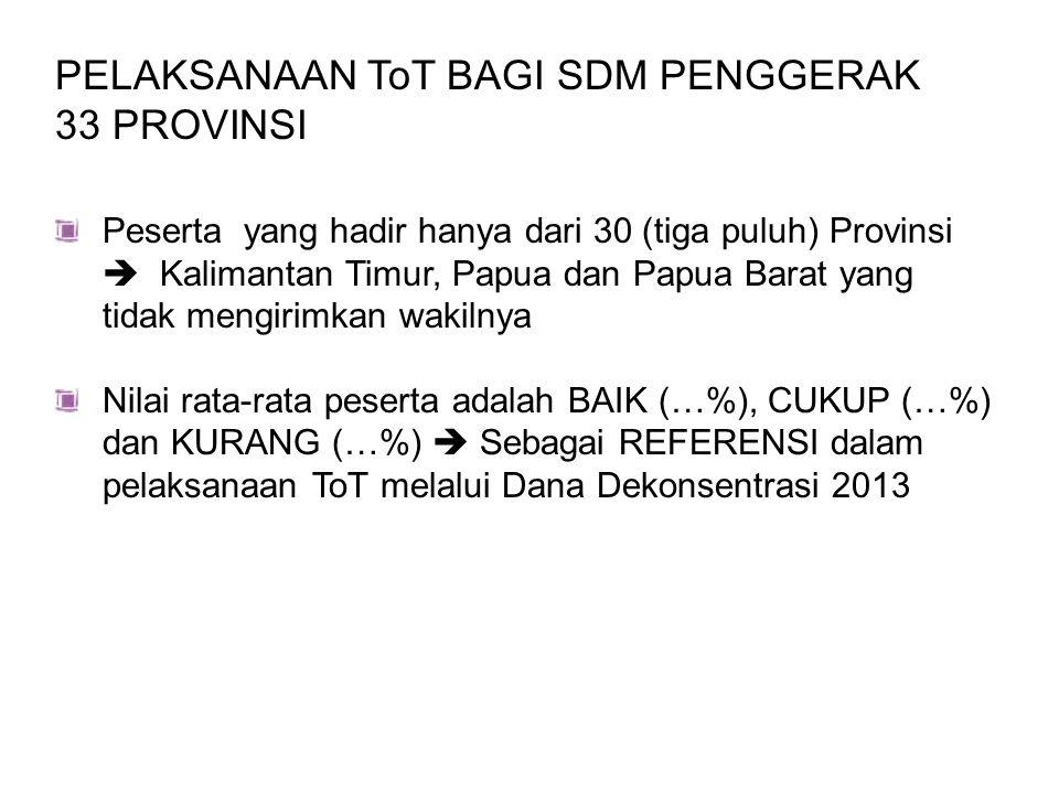 PELAKSANAAN ToT BAGI SDM PENGGERAK 33 PROVINSI Peserta yang hadir hanya dari 30 (tiga puluh) Provinsi  Kalimantan Timur, Papua dan Papua Barat yang t