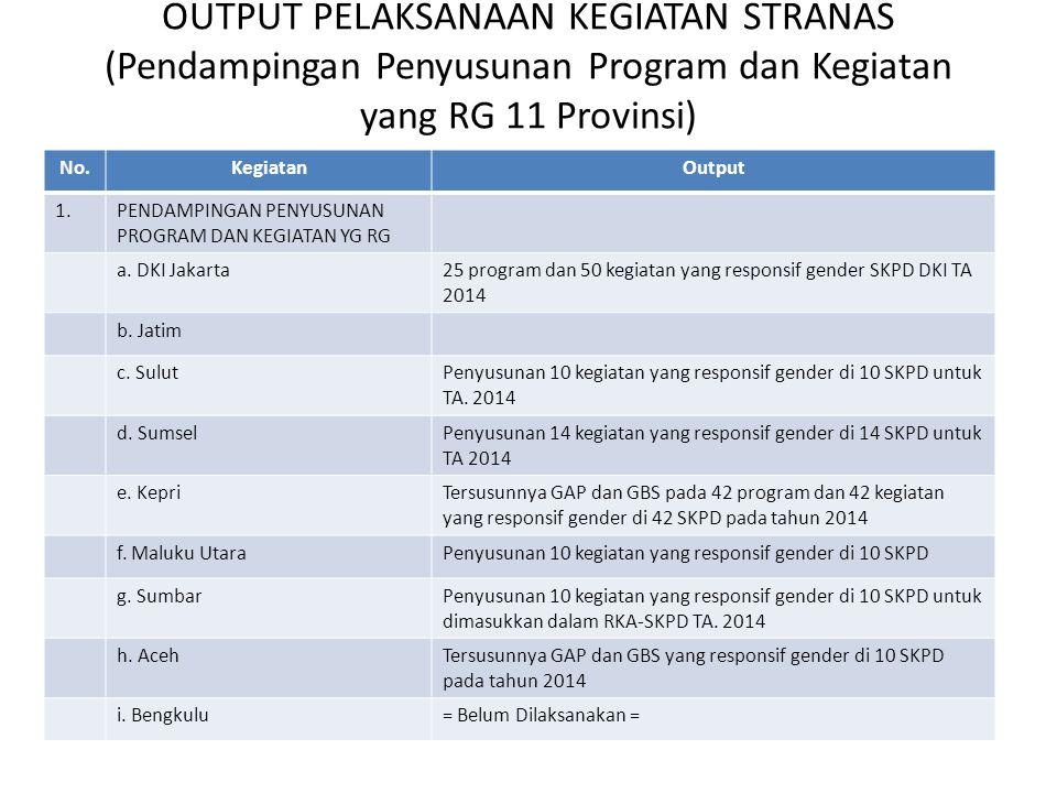 OUTPUT PELAKSANAAN KEGIATAN STRANAS (Pendampingan Penyusunan Program dan Kegiatan yang RG 11 Provinsi) No.KegiatanOutput 1.PENDAMPINGAN PENYUSUNAN PRO