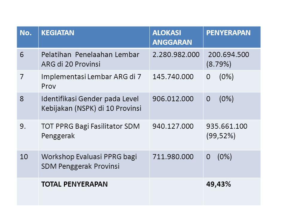 No.KEGIATANALOKASI ANGGARAN PENYERAPAN 6Pelatihan Penelaahan Lembar ARG di 20 Provinsi 2.280.982.000 200.694.500 (8.79%) 7Implementasi Lembar ARG di 7
