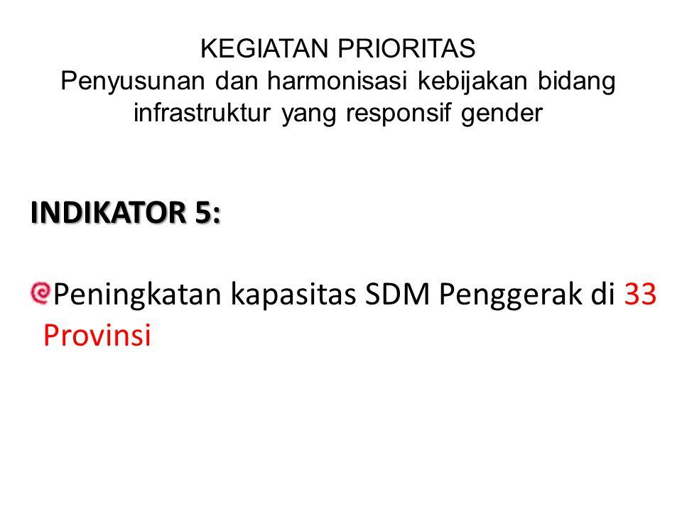 INDIKATOR 5: Peningkatan kapasitas SDM Penggerak di 33 Provinsi KEGIATAN PRIORITAS Penyusunan dan harmonisasi kebijakan bidang infrastruktur yang resp