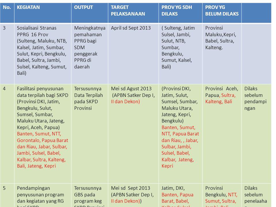 No.KEGIATANOUTPUTTARGET PELAKSANAAN PROV YG SDH DILAKS PROV YG BELUM DILAKS KETERANGAN 6Pelatihan Penelaahan Lembar ARG di 20 Provinsi (Provinsi Sulteng, Kaltim, Maluku, NTB, Kalsel, Jatim, Sumbar, Papua, Sulut, Kepri, Bengkulu, Riau, NTT, Babel, Sultra, Jambi, Sulsel, Kalteng, Sumut, Bali) Meningkatnya keterampilan SDM penggerak daerah dalam melakukan penelaahan ARG di 20 Provinsi Sept 2013Provinsi Sumut Provinsi Sulteng, Kaltim, Maluku, NTB, Kalsel, Jatim, Sumbar, Papua, Sulut, Kepri, Bengkulu, Riau, NTT, Babel, Sultra, Jambi, Sulsel, Kalteng, Bali Dilaks setelah pendampingan 7Implementasi Lembar ARG di 7 Prov (Kepri, Sumsel, Jateng, Jatim, NTB, Kaltim, Sulteng) Anggaran yang Responsif Gender yang dituangkan dalam RKASKPD Oktober 2013Provinsi Kepri, Sumsel, Jateng, Jatim, NTB, Kaltim, Sulteng Dilaks setelah penelaahan 8Identifikasi Gender pada Level Kebijakan (NSPK) di 10 Provinsi (Sulteng, Maluku, NTB, Kalsel, Sumbar, Bengkulu, Jambi, Sulsel, Bali, Sultra) Kebijakan (NSPK) yang RG di 10 Provinsi Okt sd Nov 2013Provinsi Sulteng, Maluku, NTB, Kalsel, Sumbar, Bengkulu, Jambi, Sulsel, Bali, Sultra Dilaks setelah penelaahan dan implementasi lembar ARG