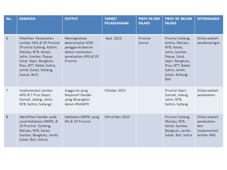 No.KEGIATANOUTPUTTARGET PELAKSANAAN PROV YG SDH DILAKS PROV YG BELUM DILAKS KETERAN GAN 9TOT PPRG Bagi Fasilitator SDM Penggerak Fasilitator yang mampu dalam memfasilitasi PPRG di Daerah 24 sd 28 Juni dan 1 sd 5 Juli 2013 Jakarta 10Workshop Evaluasi PPRG bagi SDM Penggerak Provinsi Jumlah Provinsi yang berhasil dalam melakukan percepatan pelaksanaan PUG melalui PPRG November 2013 Jakarta