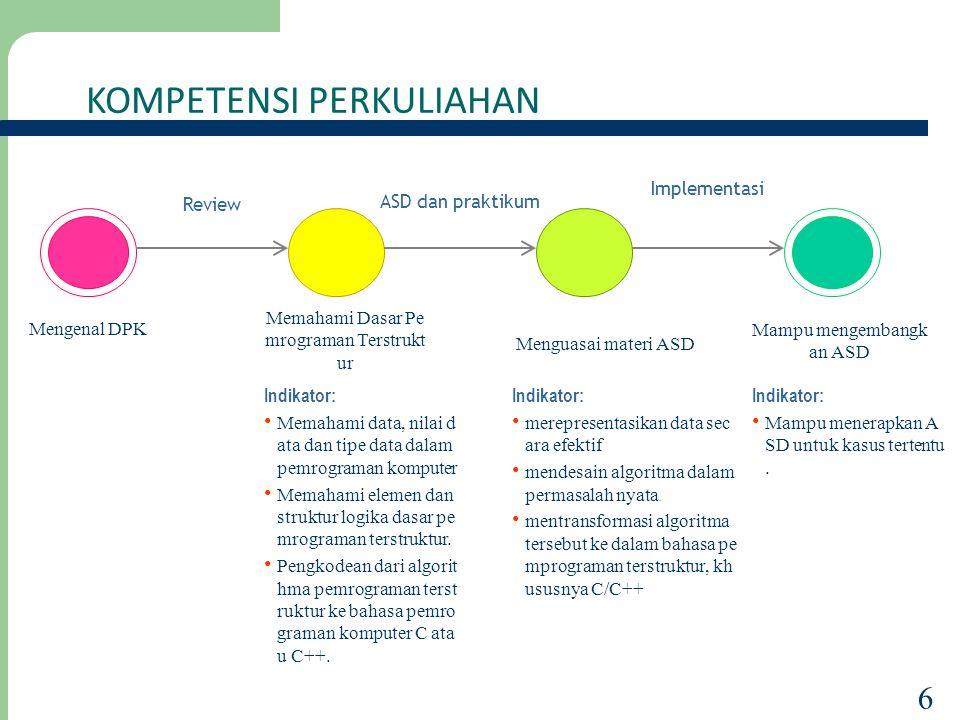 KOMPETENSI PERKULIAHAN 6 Mengenal DPK Memahami Dasar Pe mrograman Terstrukt ur Review Menguasai materi ASD ASD dan praktikum Mampu mengembangk an ASD