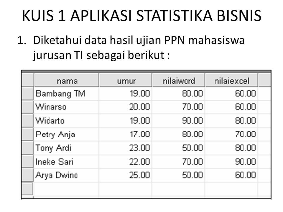KUIS 1 APLIKASI STATISTIKA BISNIS 1.Diketahui data hasil ujian PPN mahasiswa jurusan TI sebagai berikut :